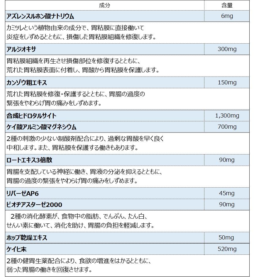 A2胃腸薬の成分